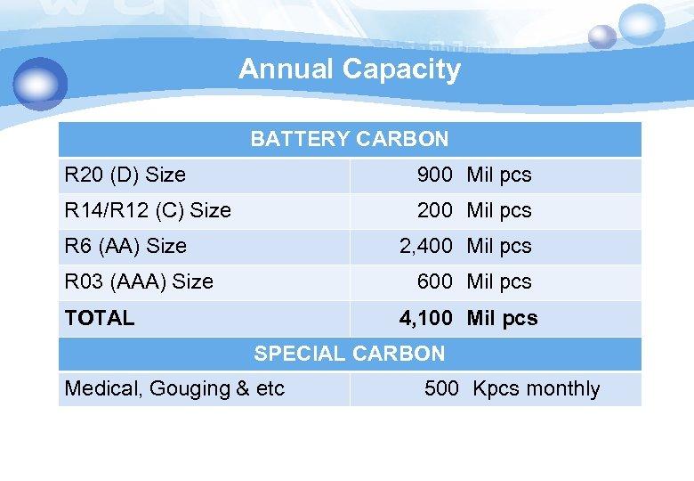 Annual Capacity BATTERY CARBON R 20 (D) Size 900 Mil pcs R 14/R 12