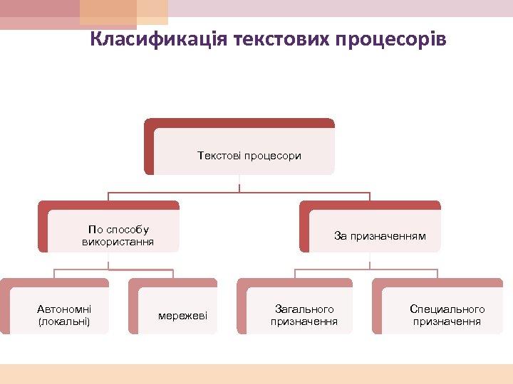 Класификація текстових процесорів Текстові процесори По способу використання Автономні (локальні) За призначенням мережеві Загального