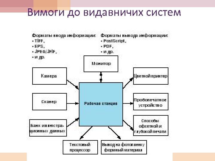Вимоги до видавничих систем
