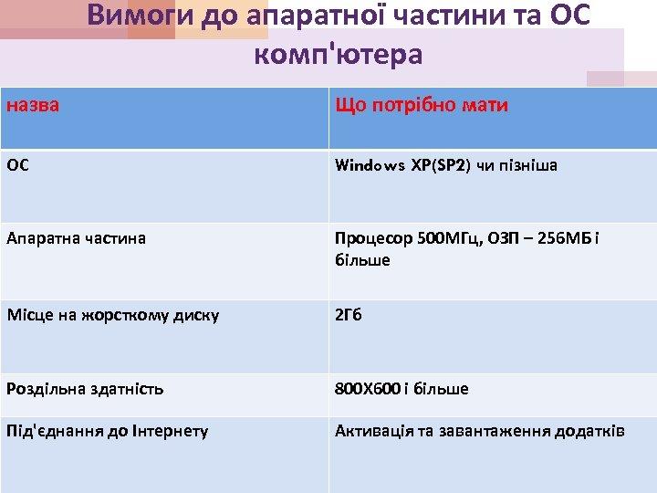 Вимоги до апаратної частини та ОС комп'ютера назва Що потрібно мати ОС Windows XP(SP