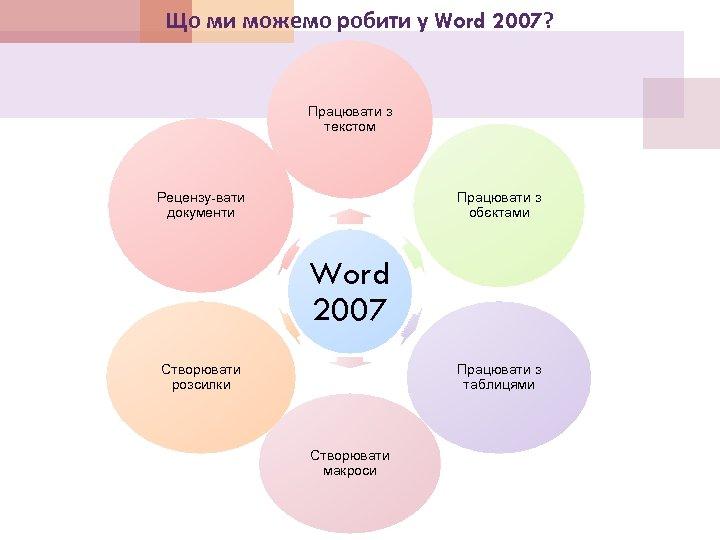 Що ми можемо робити у Word 2007? Працювати з текстом Рецензу-вати документи Працювати з