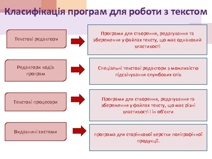 Класифікація програм для роботи з текстом Текстові редактори Програми для створення, редагування та збереження
