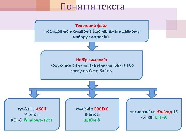 Поняття текста Текстовий файл послідовність символів (що належать деякому набору символів). Набір символів кодуються
