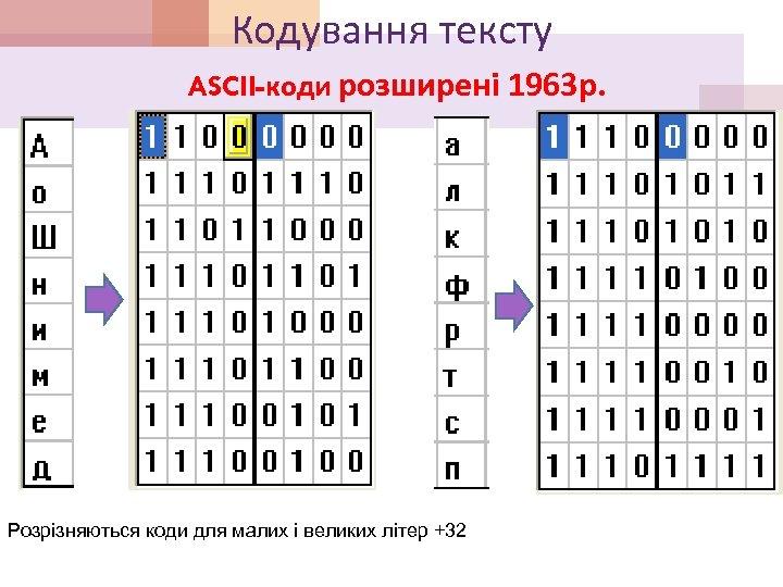 Кодування тексту ASCII-коди розширені 1963 р. Розрізняються коди для малих і великих літер +32