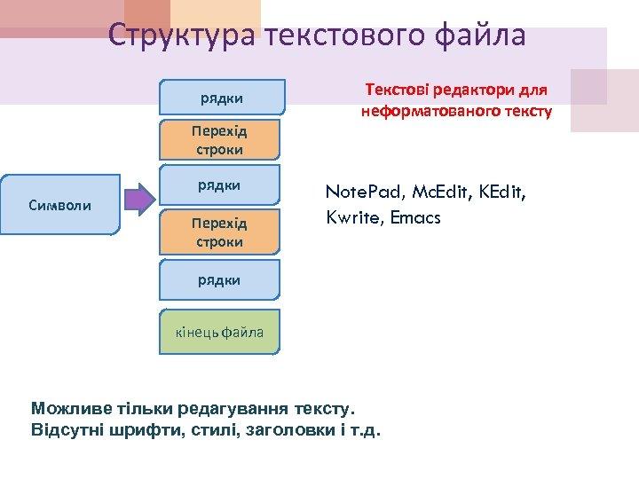 Структура текстового файла рядки Перехід строки рядки Символи Перехід строки Текстові редактори для неформатованого