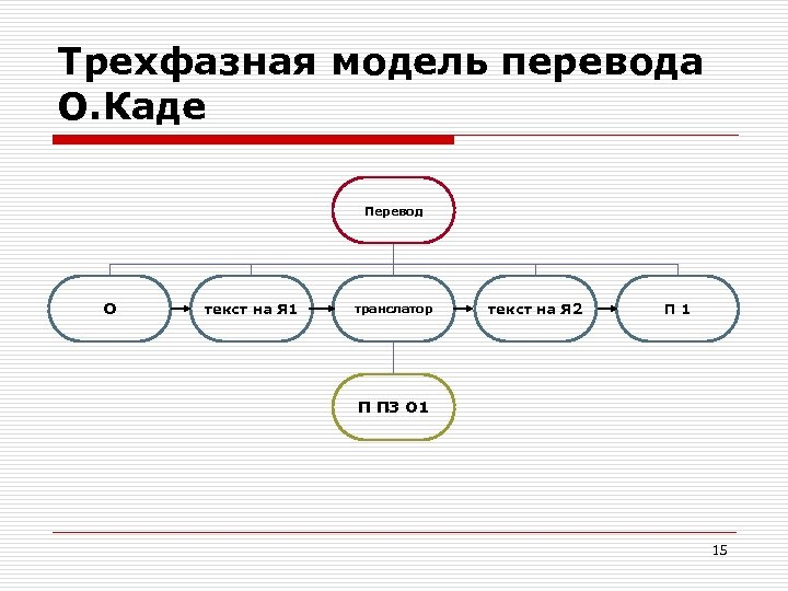 Трехфазная модель перевода О. Каде Перевод О текст на Я 1 транслатор текст на