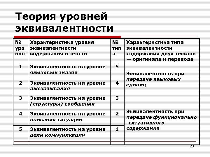 Теория уровней эквивалентности № уро вня 1 Характеристика уровня эквивалентности содержания в тексте №