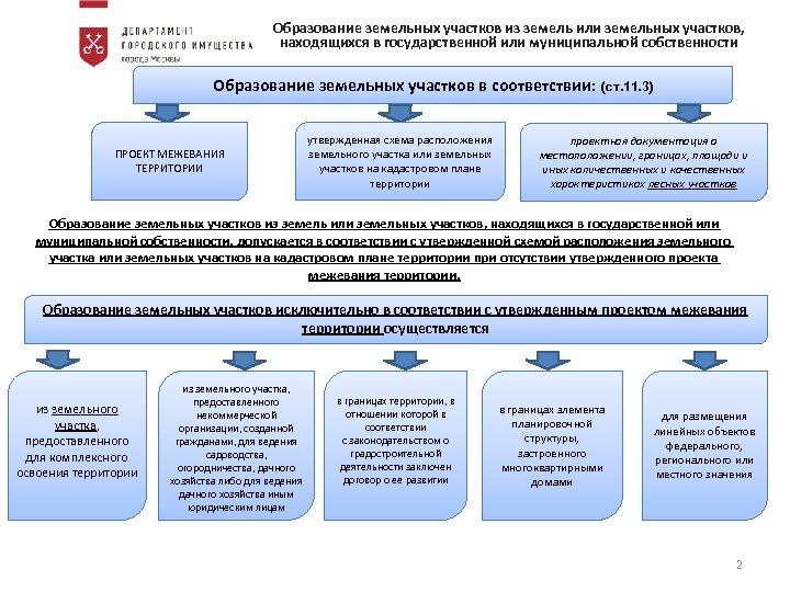 Образование земельных участков из земель или земельных участков, находящихся в государственной или муниципальной собственности