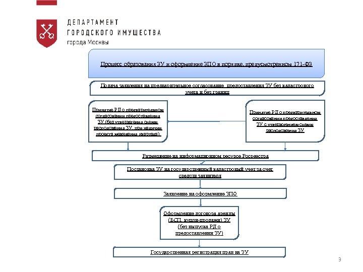 Процесс образования ЗУ и оформление ЗПО в порядке, предусмотренном 171 -ФЗ Подача заявления на
