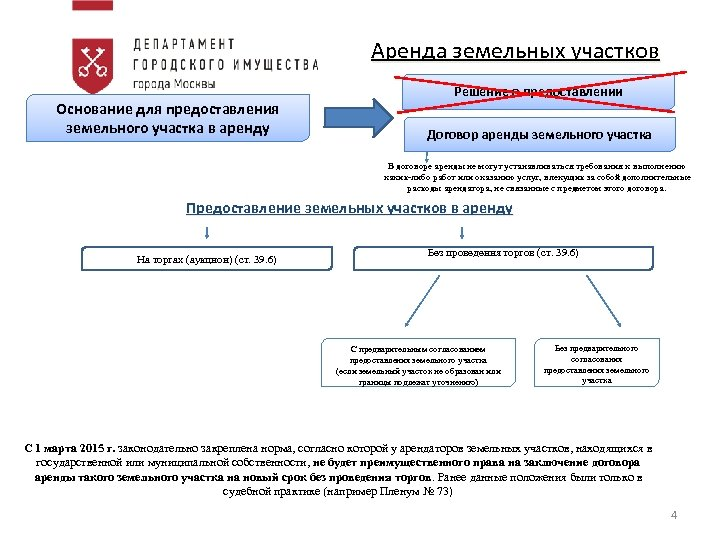 Аренда земельных участков Основание для предоставления земельного участка в аренду Решение о предоставлении Договор
