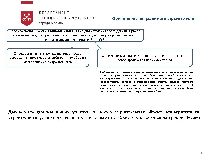 Объекты незавершенного строительства Уполномоченный орган в течение 6 месяцев со дня истечения срока действия