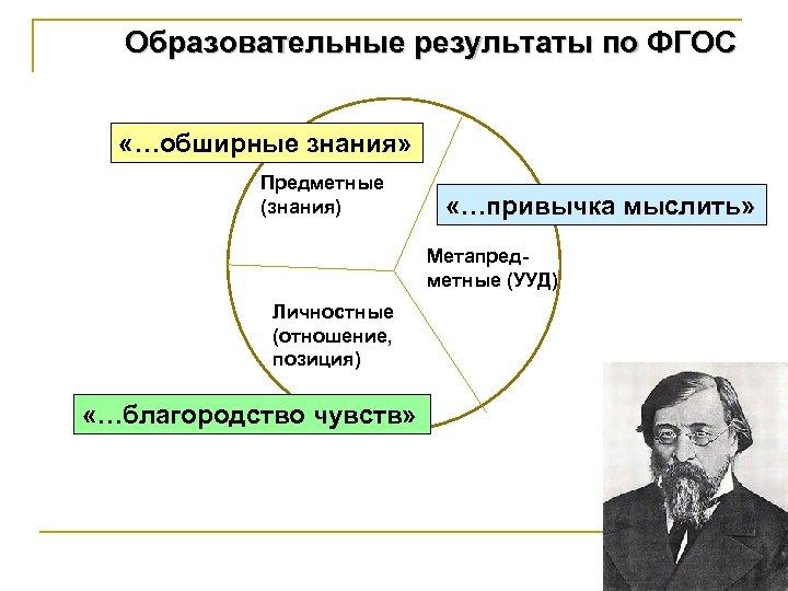 Образовательные результаты по ФГОС «…обширные знания» Предметные (знания) «…привычка мыслить» Метапредметные (УУД) Личностные (отношение,
