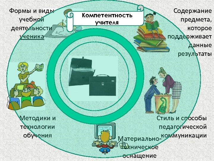 Формы и виды учебной деятельности ученика Методики и технологии обучения Компетентность учителя Содержание предмета,