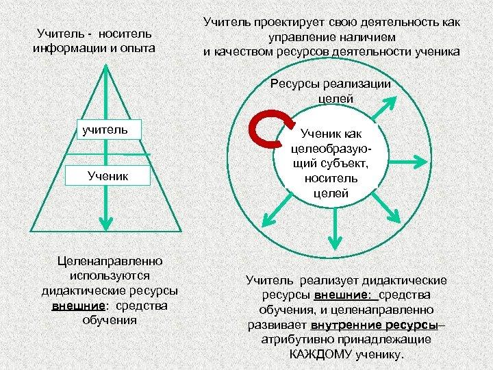 Учитель - носитель информации и опыта Учитель проектирует свою деятельность как управление наличием и