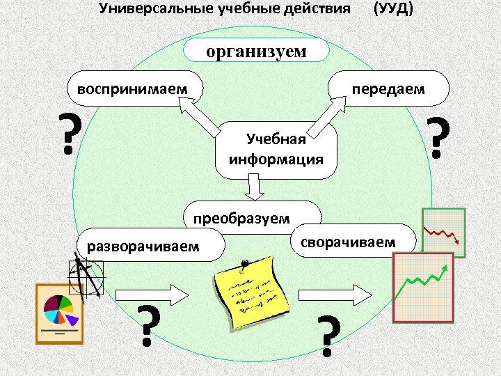 Универсальные учебные действия (УУД) организуем воспринимаем передаем ? Учебная информация преобразуем разворачиваем ? сворачиваем