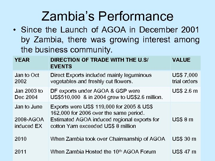 Zambia's Performance • Since the Launch of AGOA in December 2001 by Zambia, there