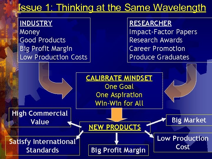 Issue 1: Thinking at the Same Wavelength INDUSTRY Money Good Products Big Profit Margin