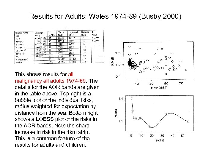 Results for Adults: Wales 1974 -89 (Busby 2000) This shows results for all malignancy