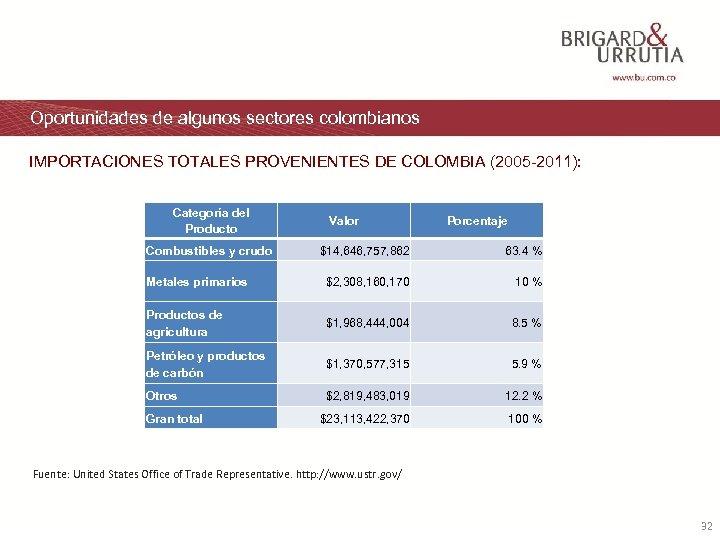 Oportunidades de algunos sectores colombianos IMPORTACIONES TOTALES PROVENIENTES DE COLOMBIA (2005 -2011): Categoría del