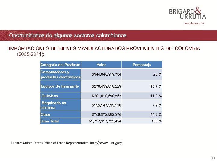 Oportunidades de algunos sectores colombianos IMPORTACIONES DE BIENES MANUFACTURADOS PROVENIENTES DE COLOMBIA (2005 -2011):