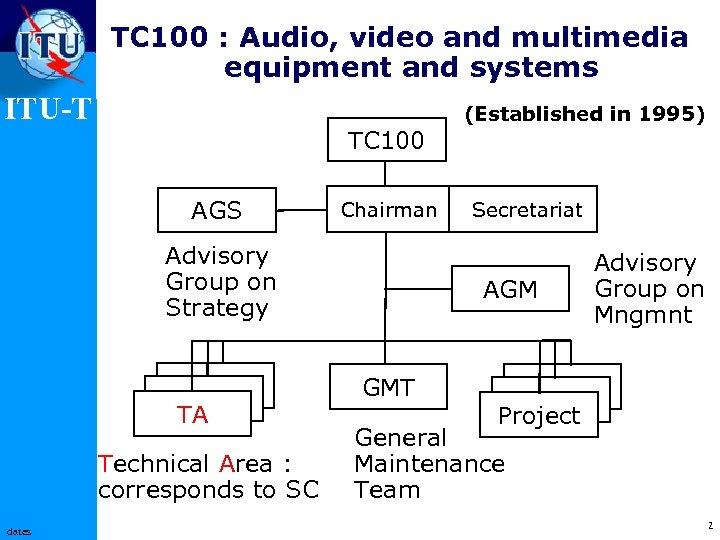 International Telecommunication Union Home Server Network Systems ...
