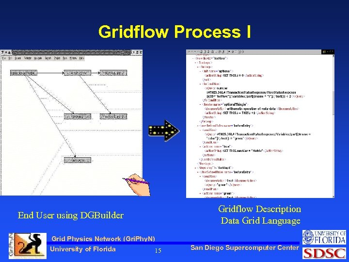 Gridflow Process I End User using DGBuilder Grid Physics Network (Gri. Phy. N) University