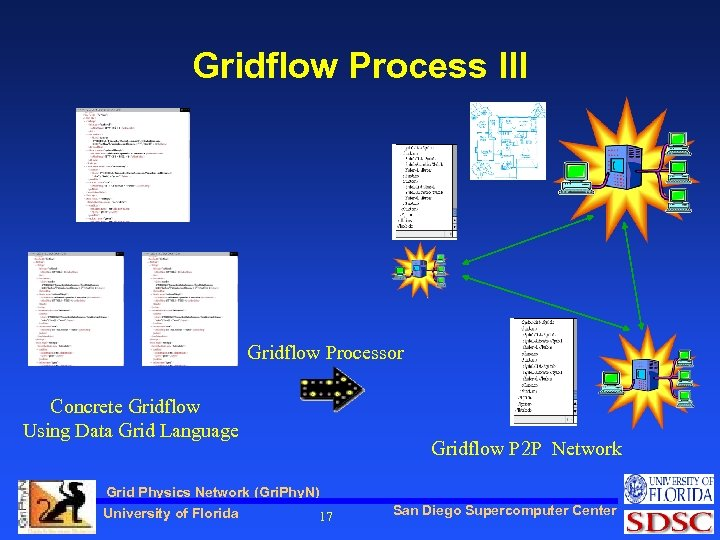 Gridflow Process III Gridflow Processor Concrete Gridflow Using Data Grid Language Grid Physics Network