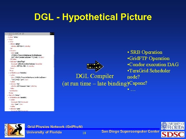 DGL - Hypothetical Picture • SRB Operation • Grid. FTP Operation • Condor execution