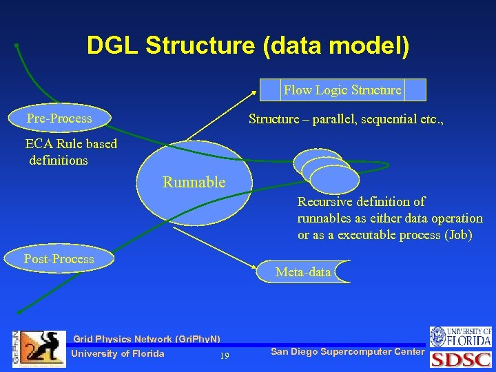 DGL Structure (data model) Flow Logic Structure Pre-Process Structure – parallel, sequential etc. ,