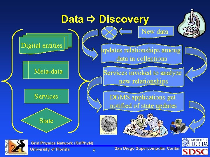 Data Discovery New data Digital entities updates relationships among data in collections Meta-data Services