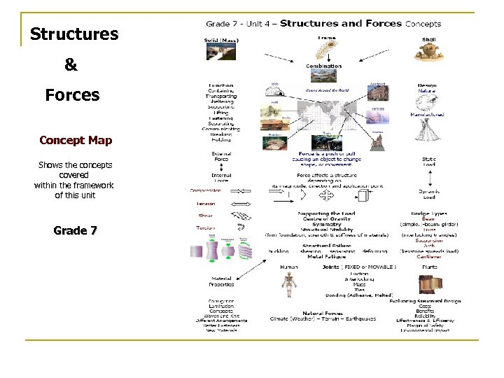 Structures & Forces Concept Map Shows the concepts covered within the framework of this