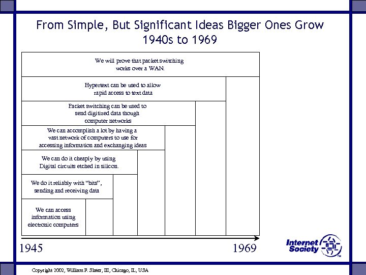 From Simple, But Significant Ideas Bigger Ones Grow 1940 s to 1969 We will