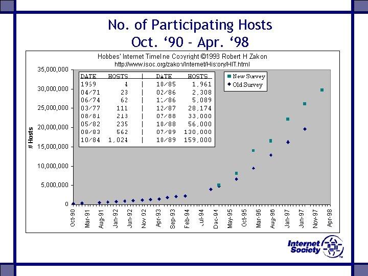 No. of Participating Hosts Oct. ' 90 - Apr. ' 98