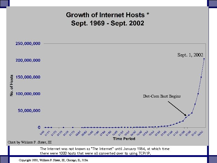 Sept. 1, 2002 Dot-Com Bust Begins Chart by William F. Slater, III The Internet