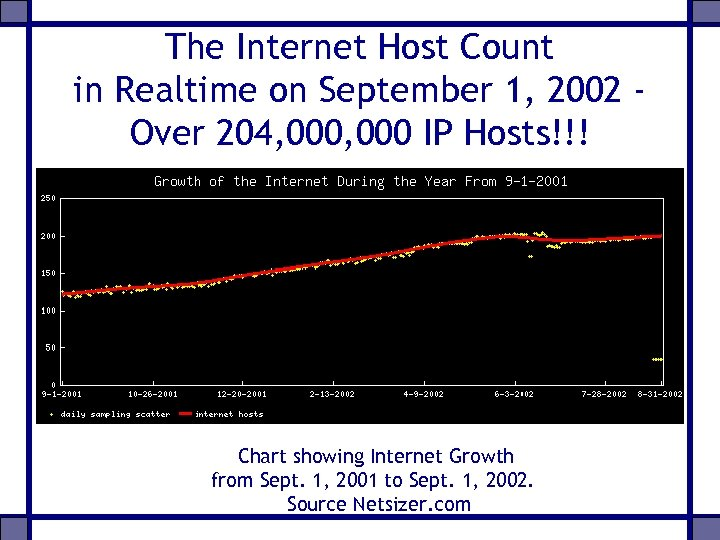 The Internet Host Count in Realtime on September 1, 2002 Over 204, 000 IP