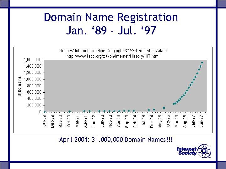 Domain Name Registration Jan. ' 89 - Jul. ' 97 April 2001: 31, 000