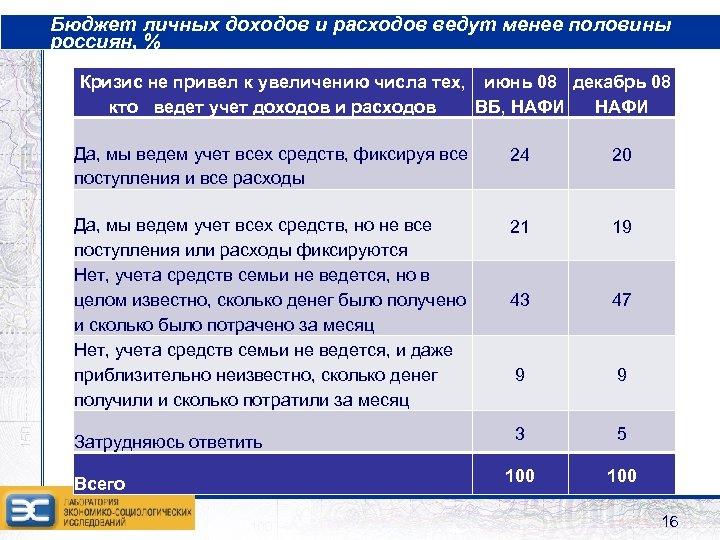 Бюджет личных доходов и расходов ведут менее половины россиян, % Кризис не привел к