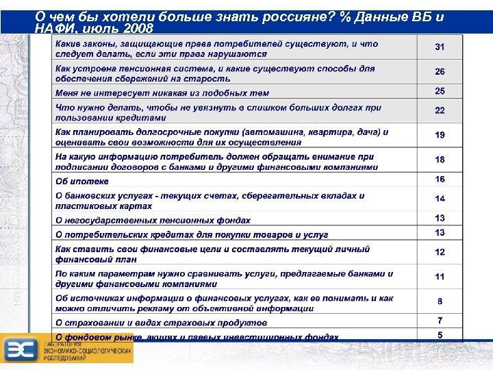 О чем бы хотели больше знать россияне? % Данные ВБ и НАФИ, июль 2008