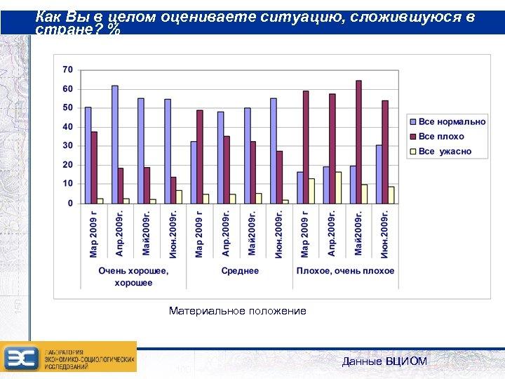 Как Вы в целом оцениваете ситуацию, сложившуюся в стране? % Материальное положение Данные ВЦИОМ