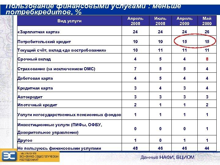 Пользование финансовыми услугами : меньше потребкредитов, % Апрель 2008 Июль 2008 Апрель 2009 Май
