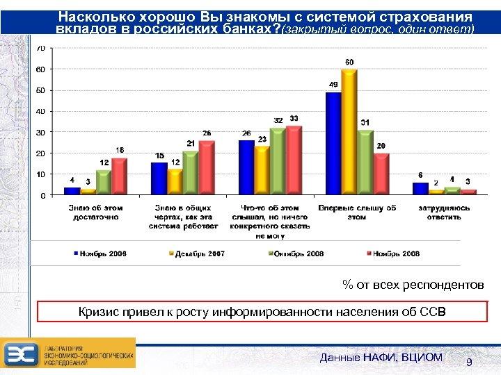 Насколько хорошо Вы знакомы с системой страхования вкладов в российских банках? (закрытый вопрос, один