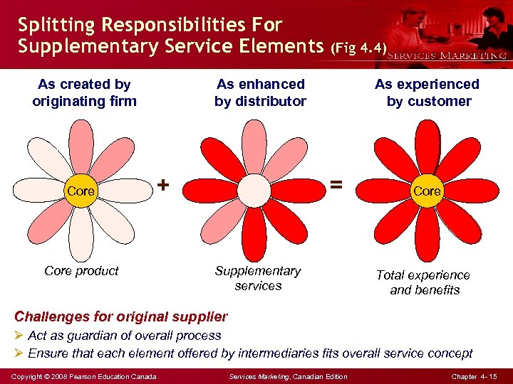 Splitting Responsibilities For Supplementary Service Elements As created by originating firm Core product (Fig