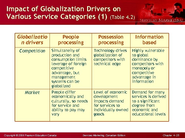 Impact of Globalization Drivers on Various Service Categories (1) (Table 4. 2) Globalizatio n