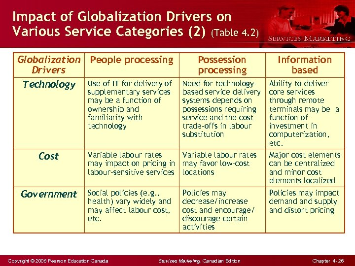 Impact of Globalization Drivers on Various Service Categories (2) (Table 4. 2) Globalization Drivers