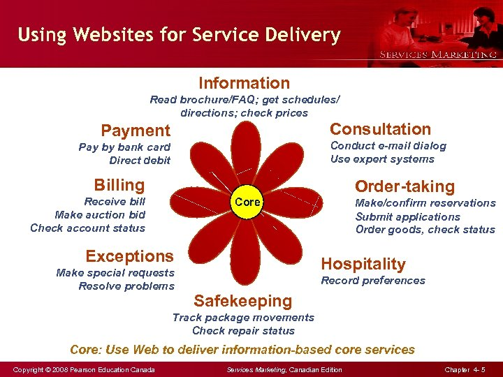 Using Websites for Service Delivery Information Read brochure/FAQ; get schedules/ directions; check prices Consultation