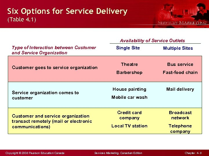 Six Options for Service Delivery (Table 4. 1) Availability of Service Outlets Type of