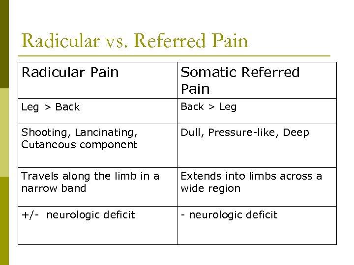 Radicular vs. Referred Pain Radicular Pain Somatic Referred Pain Leg > Back > Leg
