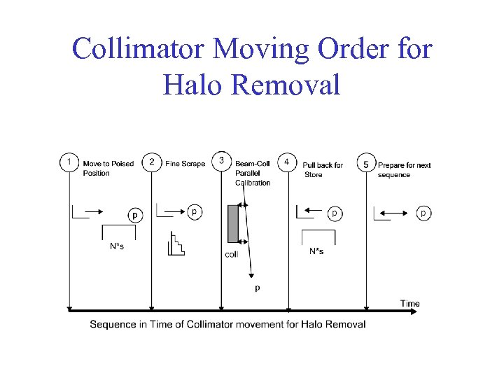 Collimator Moving Order for Halo Removal