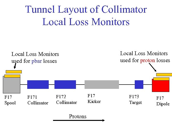 Tunnel Layout of Collimator Local Loss Monitors used for proton losses Local Loss Monitors