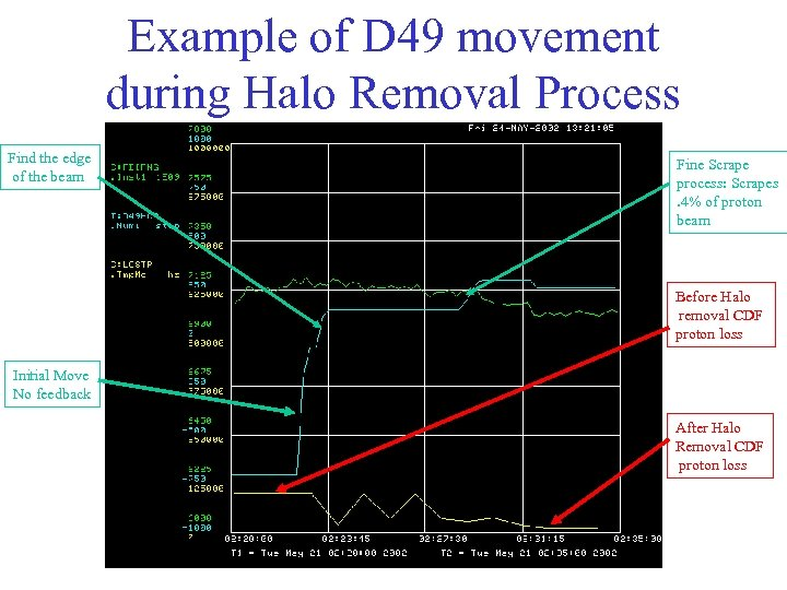 Example of D 49 movement during Halo Removal Process Find the edge of the